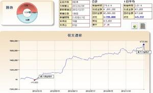 パチスロ2012年間収支報告天井ハイエナ期待値狙い潜伏確変朝イチランプ