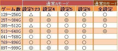 パチスロ魂斗羅3D天井規定ゲーム数チャンスゾーン